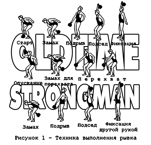 Russian Kettlebell Exercises